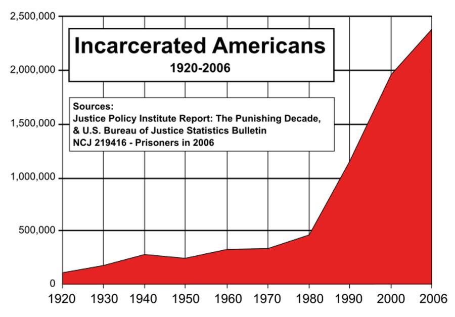 рост числа заключенных