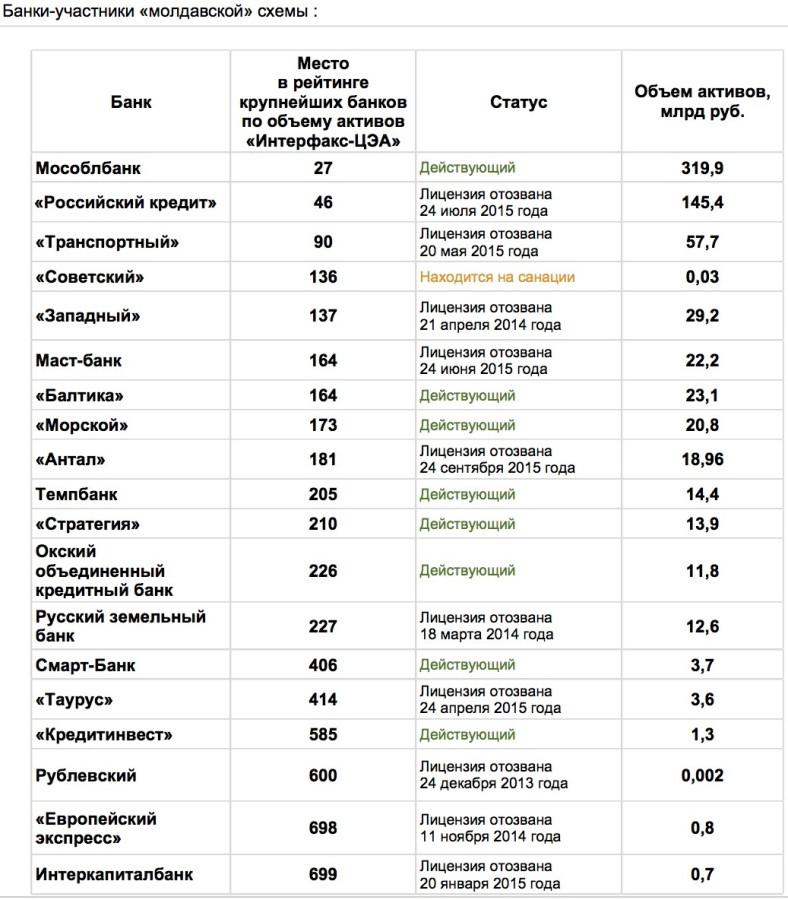 Банки-участники «молдавской» схемы