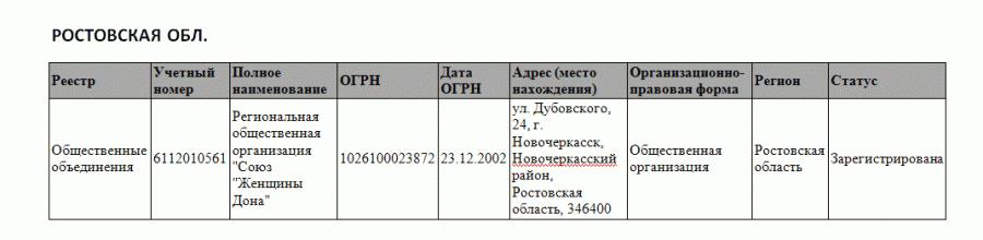 ростов обл.