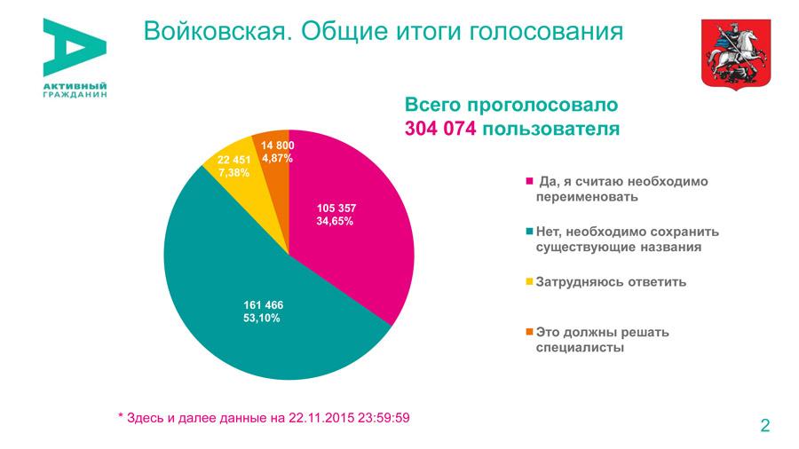 voikovskaya_results-2