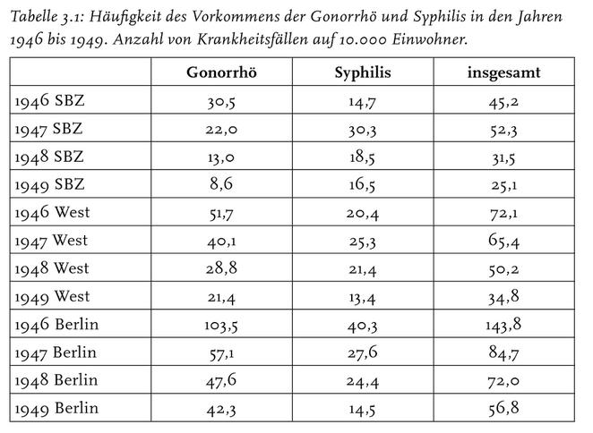 Stats_Ger_49