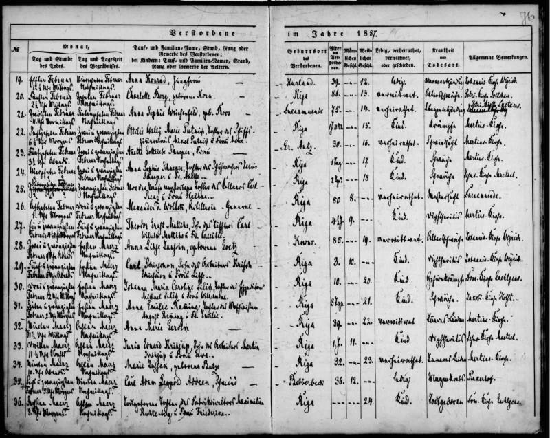 Запись о смерти и погребении генерал-майора артиллерии Александра фон Вёлька 22 февраля 1887 года. Отпевали генерала в Иоанновской церкви (Яня), общине которого принадлежал участок на кладбище.
