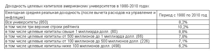 Доходность капиталов университетов.jpg