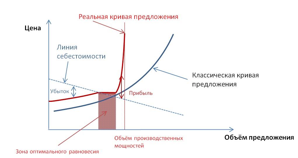 Кривая предложения 1.jpg