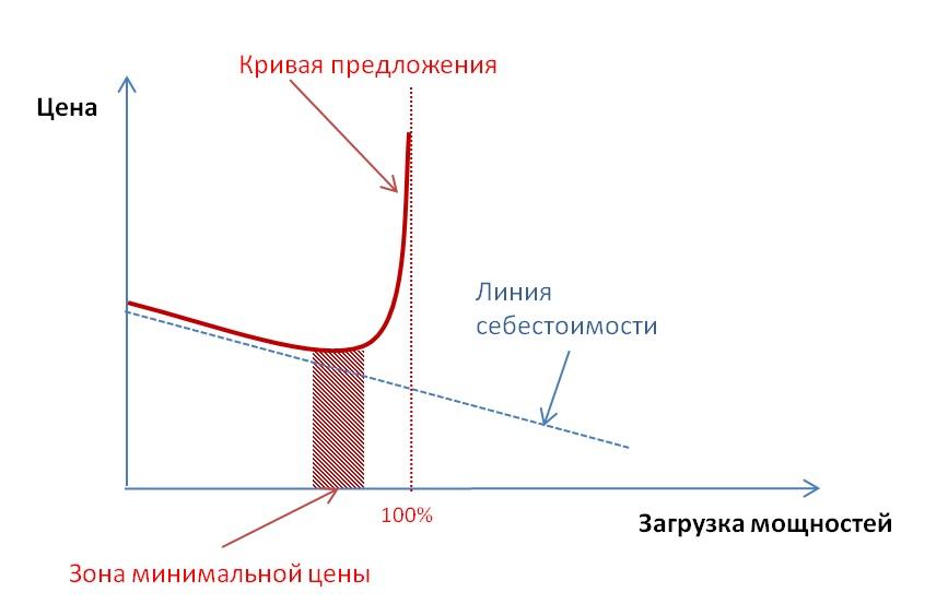 Кривая предложения 2.jpg