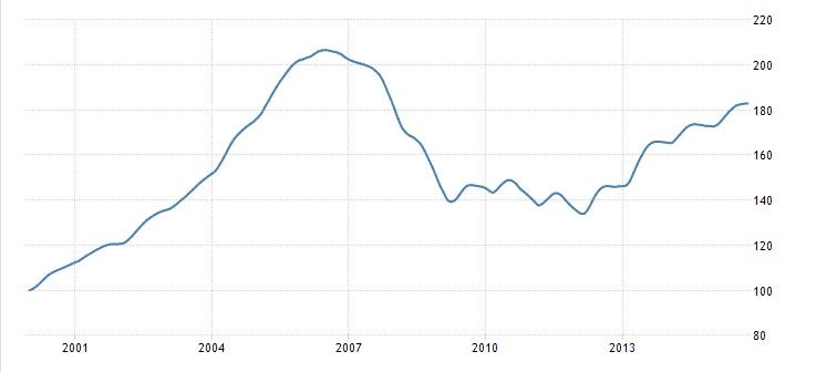 Индекс цен на жилье Кейса-Шиллера - США.jpg