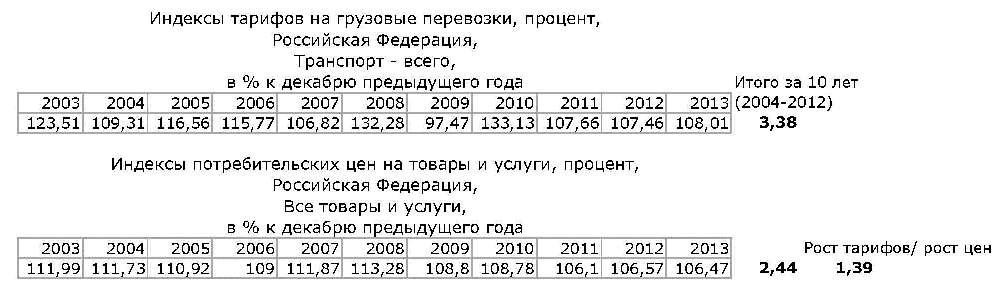 РЖД тарифы_