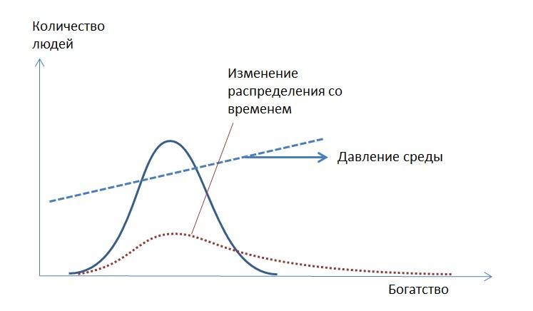 Распределение по богатству схема.jpg