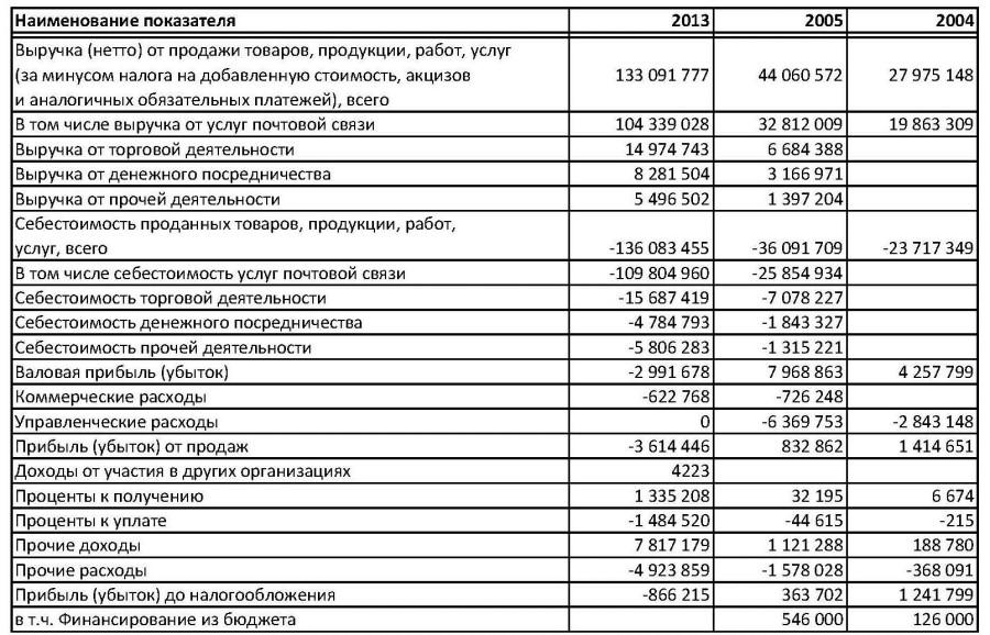 Отчет о фин рез Почта России