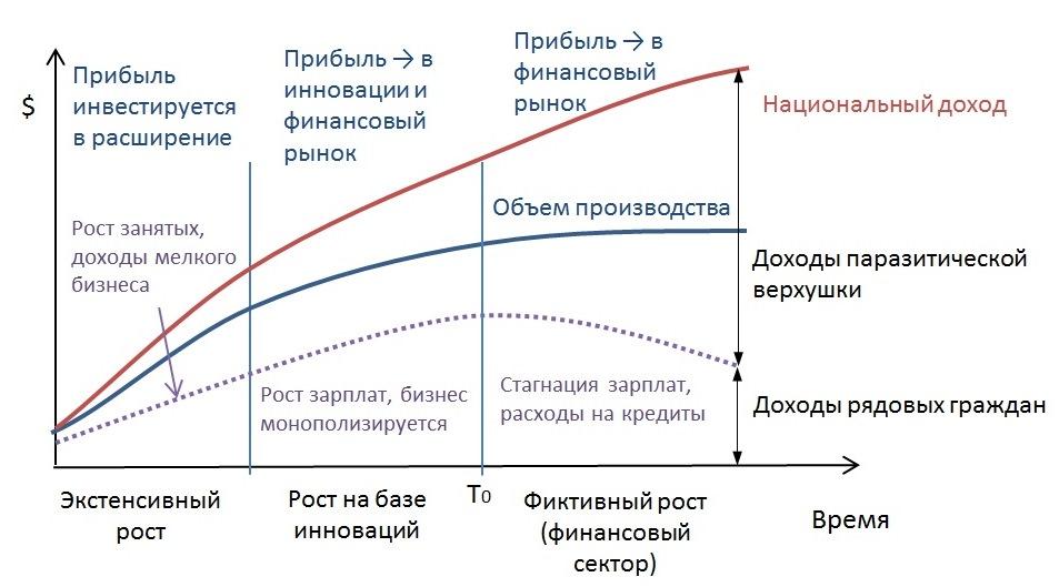 Модель капиталистической экономики.jpg