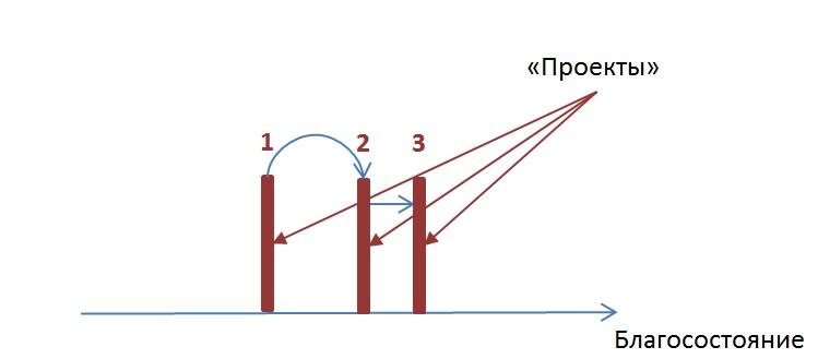 Проектное развитие.jpg