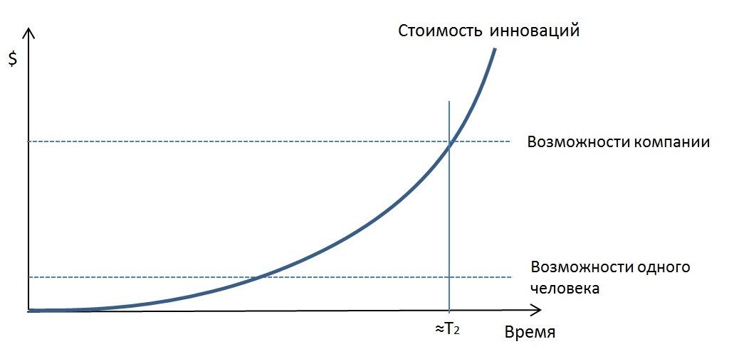 Стоимость инноваций.jpg