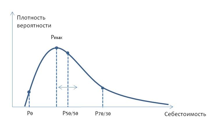 Плотность вероятности себестоимости.jpg