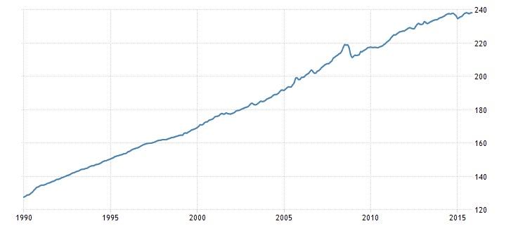 United States Consumer Price Index (CPI) 2000-2015.jpg