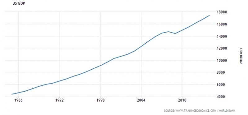 USA GDP.jpg