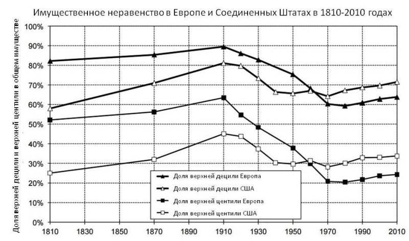 Доля имущества в Европе и США.jpg
