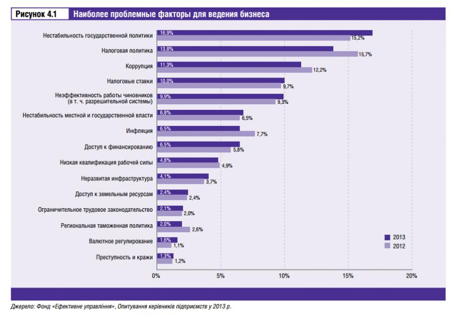 проблемные факторы ведения бизнеса