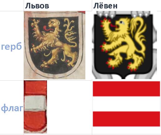 Боруссия. Бельгийский Лёвен и русский лев