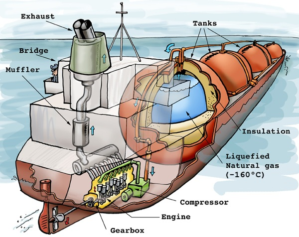 LNGtanker