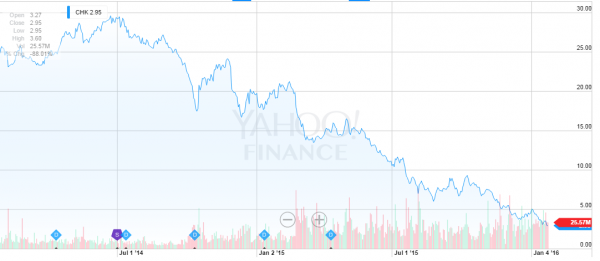 2016-01-26 13-33-50 CHK Interactive Stock Chart Yahoo! Inc. Stock - Yahoo! Finance - Google Chrome