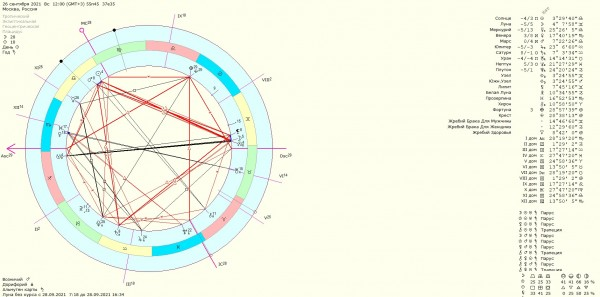 астропотенциал на 26-27 сентября