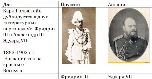 05 Таблица   Александр Карл Гольштейн