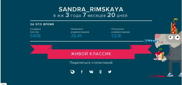 Сандра Римская ЖЖ