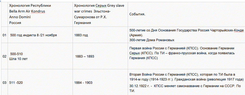 12   Хронология