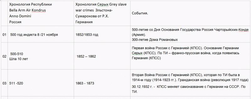 15   Хронология