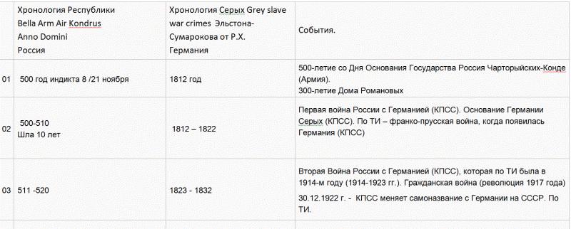23  Хронология