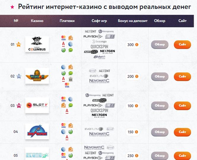 официальный сайт рейтинг казино по выводу