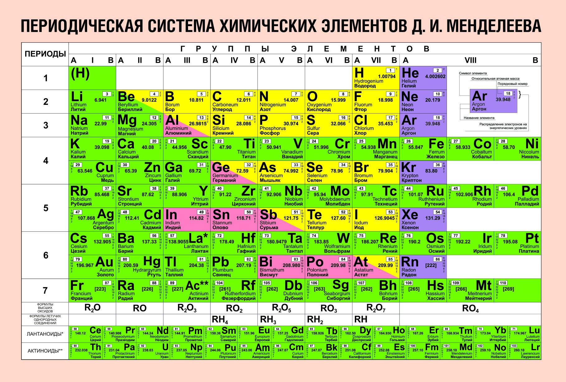 как познакомится с химиком