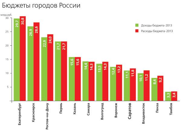 Бюджет-Саратова-2013_1