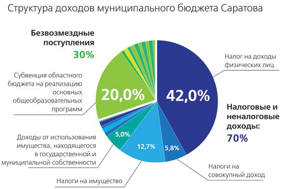 Бюджет-Саратова-2013_2