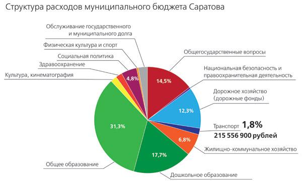 Бюджет-Саратова-2013_3