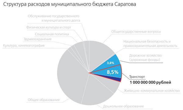 Бюджет-Саратова-2013_4