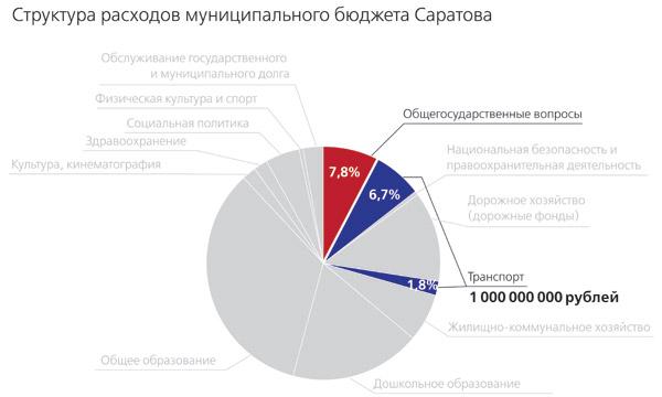 Бюджет-Саратова-2013_5