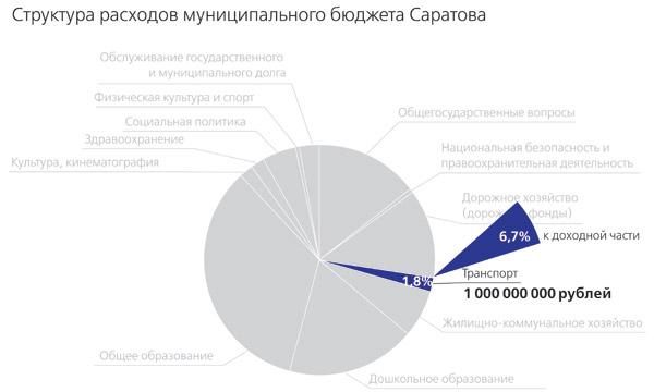 Бюджет-Саратова-2013_6