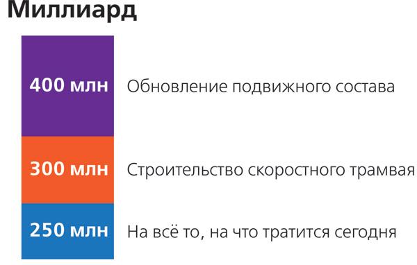 Бюджет-Саратова-2013_7