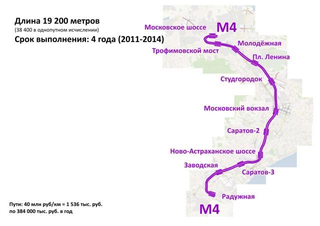 Бюджет Саратова (млн. руб.