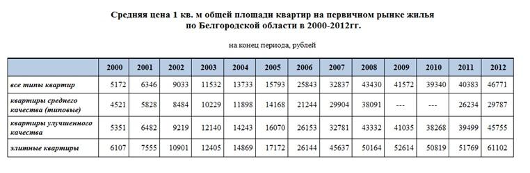 Стоимость жилья по данным Белгородстата