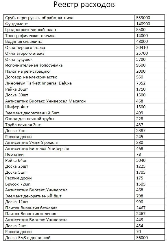 Реестр чеков для налогового вычета за строительство дома уточненная декларация 3 ндфл