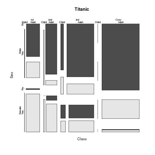 plot of chunk titanic