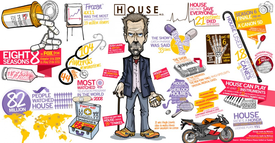 HouseMD-infographic