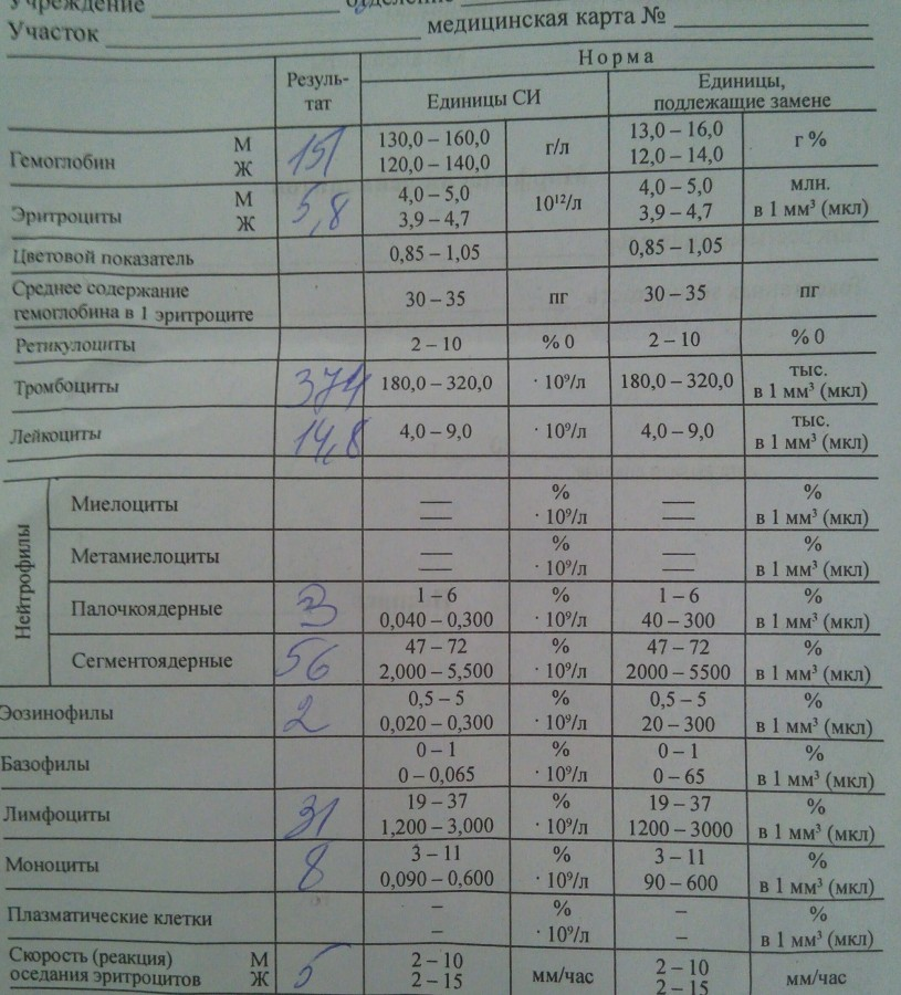 Крови на энтеровирусы анализ на у крови сахар детей общий норма анализа