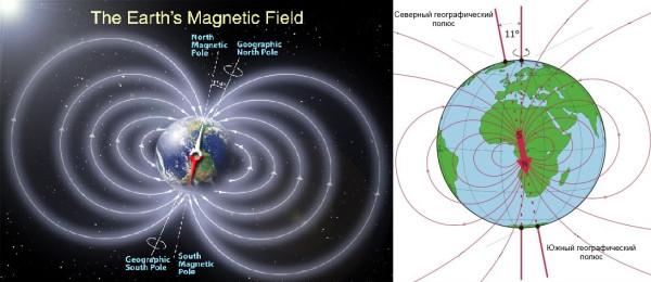 Сказ про то, как землян с магнитными полюсами развели