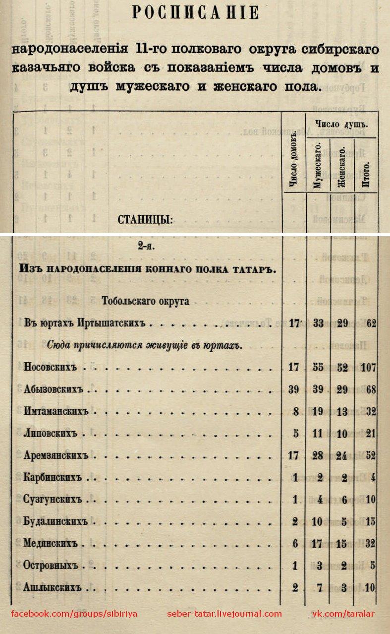 Данные по населению конного полка татар Тобольского округа