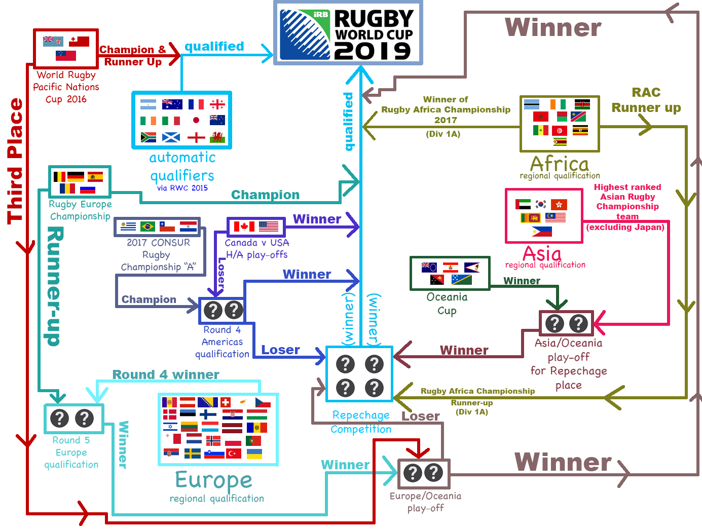 Rugby_World_Cup_2019_Qualification_illustrated
