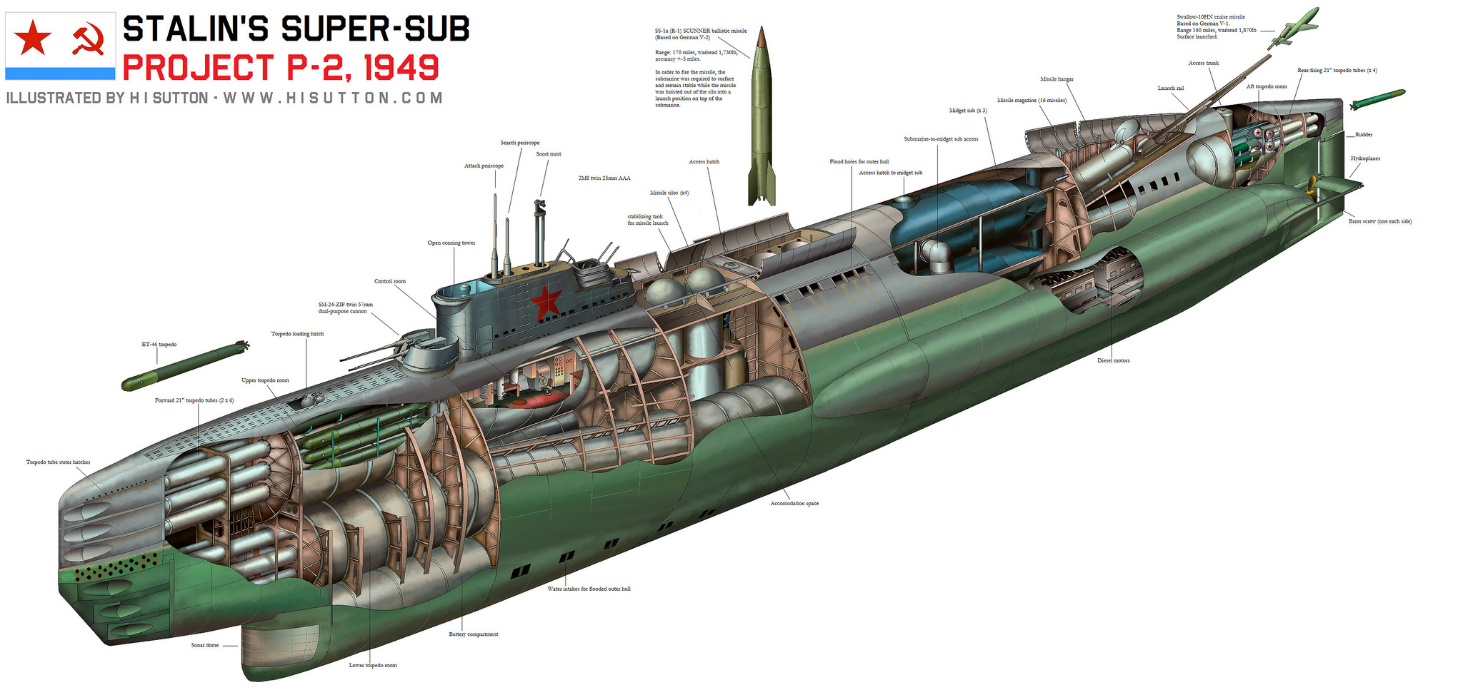 the navy and nuclear submarines