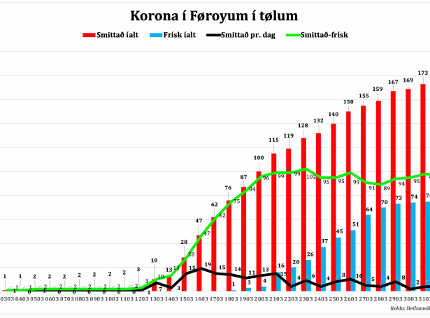 koronasmittad-i-foroyum